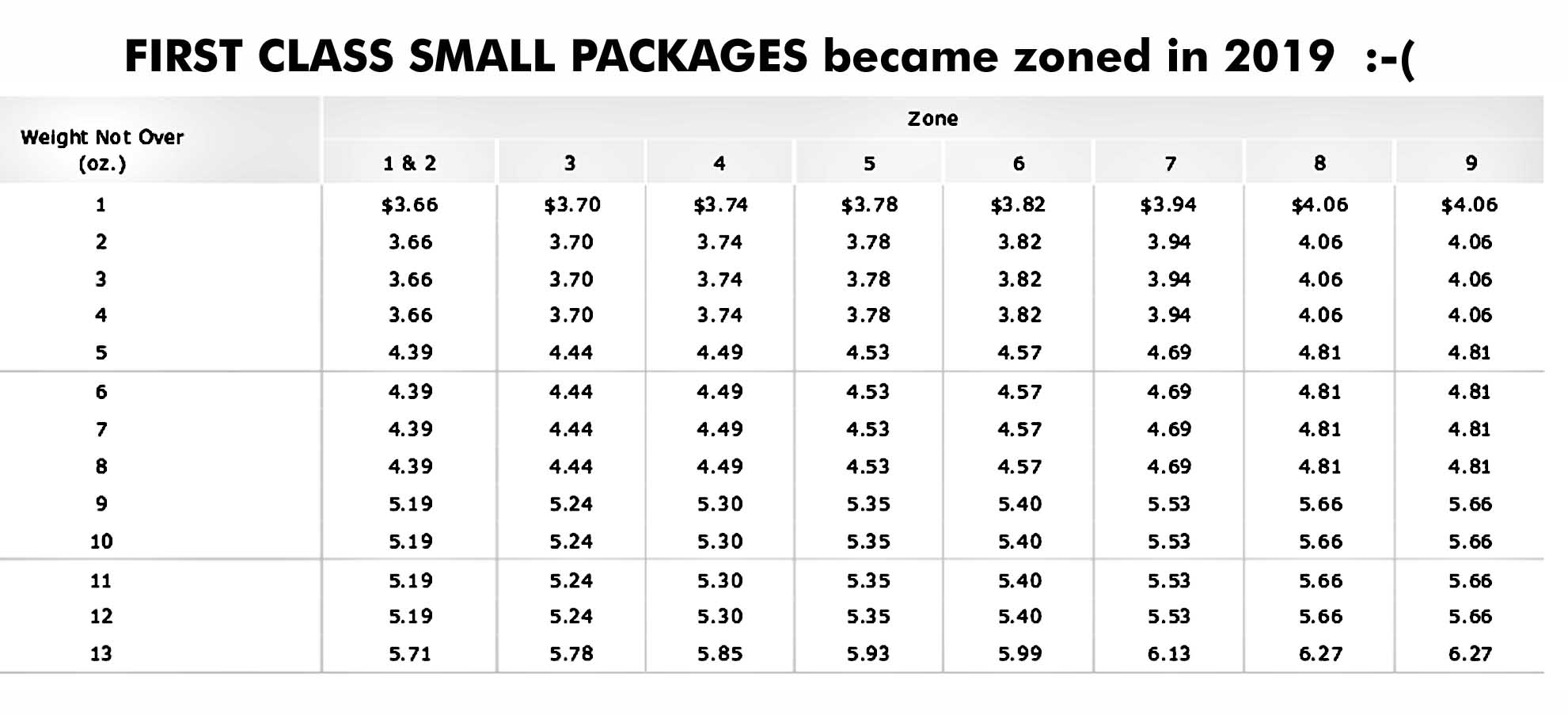 Current USPS Postage Rate Charts - simple tables